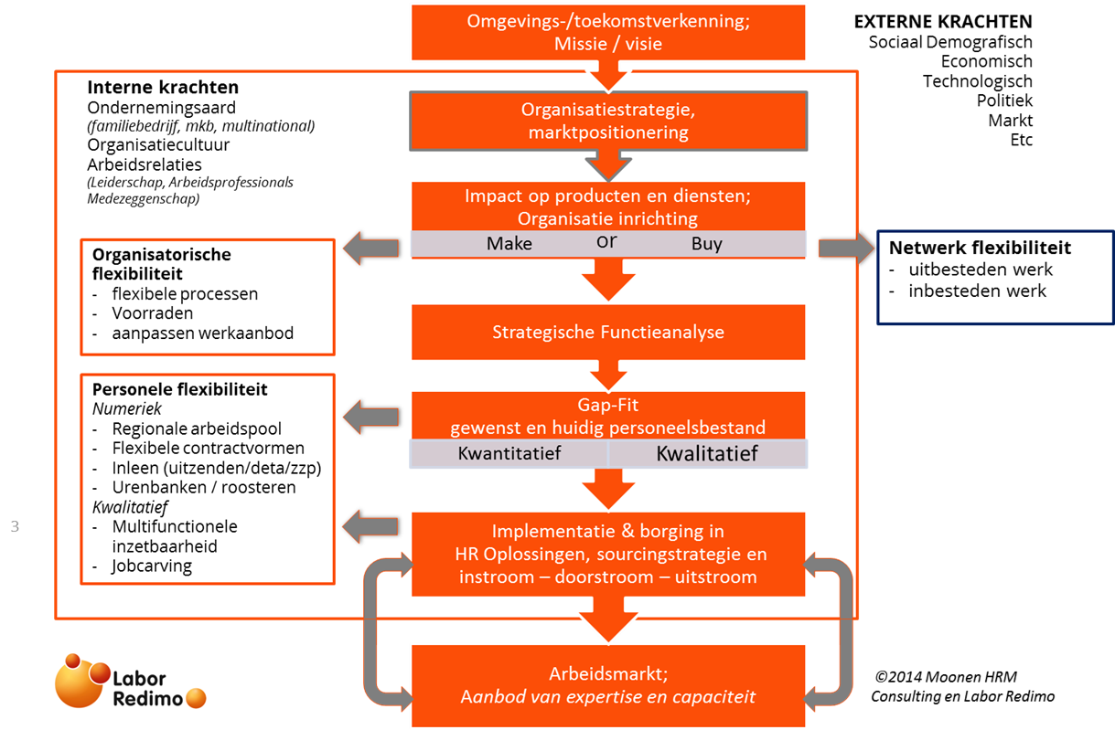 strategische personeelsplanning (spp)